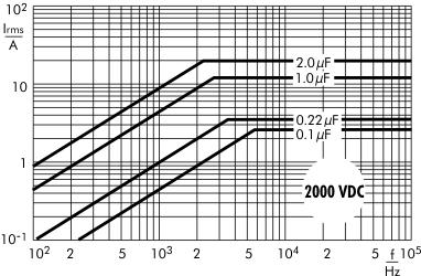 AC current Snubber MKP capacitors 2000 VDC