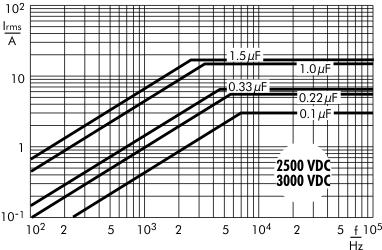 AC current Snubber MKP capacitors 2500/3000 VDC