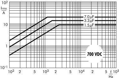 AC current Snubber MKP capacitors 700 VDC