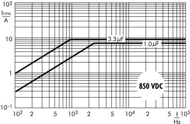 AC current Snubber MKP capacitors 850 VDC