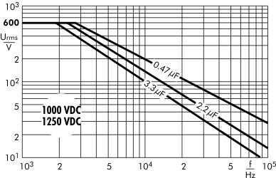 AC voltage Snubber MKP capacitors 1000/1250 VDC