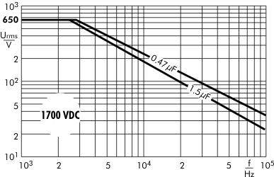 AC voltage Snubber MKP capacitors 1700 VDC