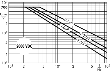AC voltage Snubber MKP capacitors 2000 VDC
