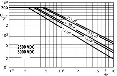 AC voltage Snubber MKP capacitors 2500/3000 VDC