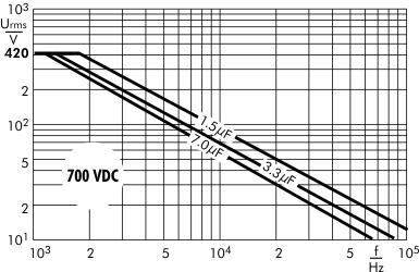 AC voltage Snubber MKP capacitors 700 VDC