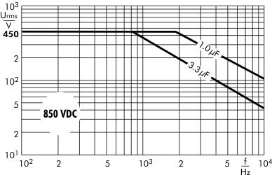 AC voltage Snubber MKP capacitors 850 VDC