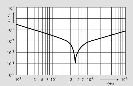 Vergleich Impedanz vs. Frequenz Referenz-Design