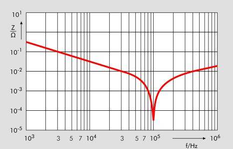 Vergleich Impedanz vs. Frequenz LI-Design