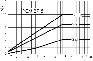 AC current DC-Link MKP 4 capacitors 1100 VDC PCM 27.5