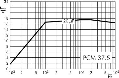 AC current DC-Link MKP 4 capacitors 1100 VDC PCM 37.5