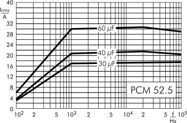 AC current DC-Link MKP 4 capacitors 1100 VDC PCM 52.5