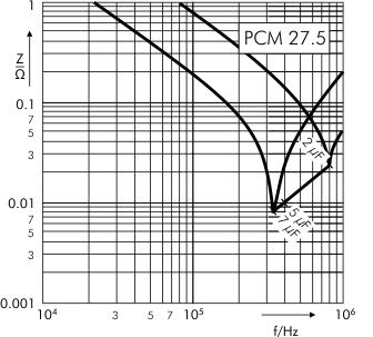 Impedance DC-Link MKP 4 capacitors 1100 VDC PCM 27.5