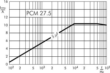 AC current DC-Link MKP 4 capacitors 1300 VDC PCM 27.5