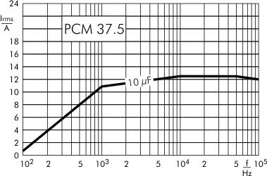 AC current DC-Link MKP 4 capacitors 1300 VDC PCM 37.5