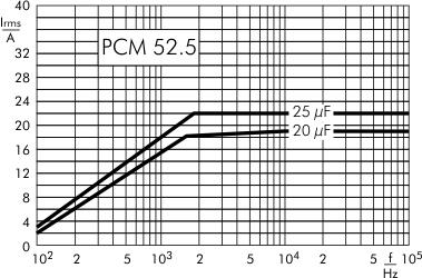 AC current DC-Link MKP 4 capacitors 1300 VDC PCM 52.5