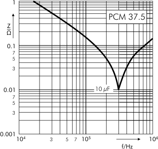 Impedance DC-Link MKP 4 capacitors 1300 VDC PCM 37.5