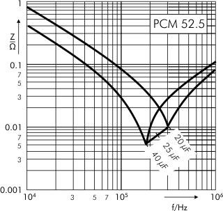 Impedance DC-Link MKP 4 capacitors 1300 VDC PCM 52.5