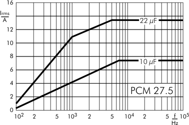 AC current DC-Link MKP 4 capacitors 500 VDC PCM 27.5
