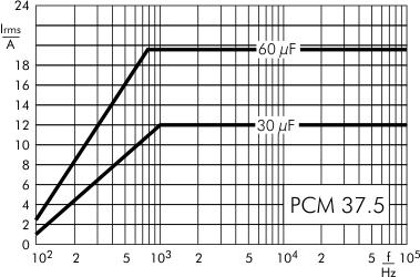 AC current DC-Link MKP 4 capacitors 500 VDC PCM 37.5