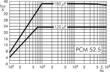 AC current DC-Link MKP 4 capacitors 500 VDC PCM 52.5