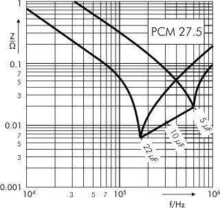 Impedance DC-Link MKP 4 capacitors 500 VDC PCM 27.5