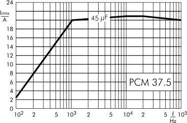 AC current DC-Link MKP 4 capacitors 600 VDC PCM 37.5