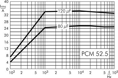 AC current DC-Link MKP 4 capacitors 600 VDC PCM 52.5