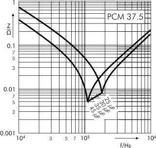 Impedance DC-Link MKP 4 capacitors 600 VDC PCM 37.5