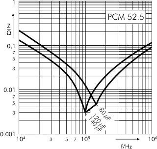 Impedance DC-Link MKP 4 capacitors 600 VDC PCM 52.5