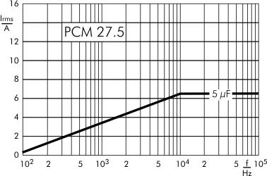 AC current DC-Link MKP 4 capacitors 800 VDC PCM 27.5