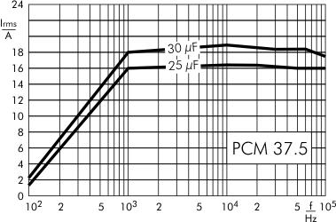 AC current DC-Link MKP 4 capacitors 800 VDC PCM 37.5
