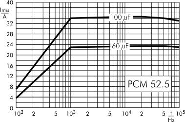 AC current DC-Link MKP 4 capacitors 800 VDC PCM 52.5