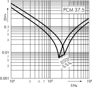 Impedance DC-Link MKP 4 capacitors 800 VDC PCM 37.5