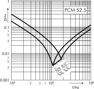 Impedance DC-Link MKP 4 capacitors 800 VDC PCM 52.5