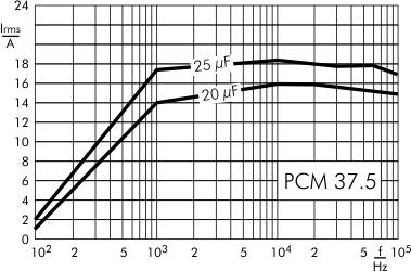 AC current DC-Link MKP 4 capacitors 900 VDC PCM 37.5