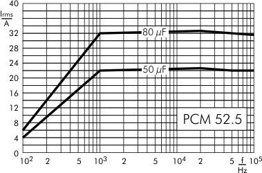 AC current DC-Link MKP 4 capacitors 900 VDC PCM 52.5