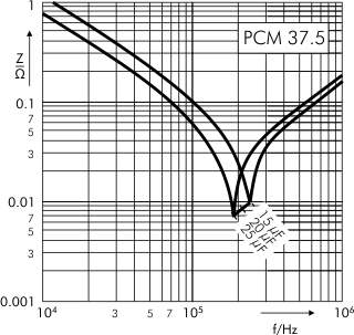 Impedance DC-Link MKP 4 capacitors 900 VDC PCM 37.5