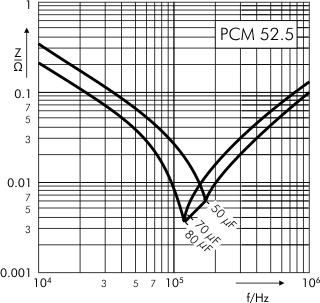 Impedance DC-Link MKP 4 capacitors 900 VDC PCM 52.5
