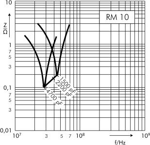 Scheinwiderstand WIMA FKP 3 RM 10 mm