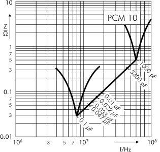 Impedance WIMA FKS 3 PCM 10 mm