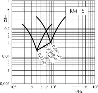 Scheinwiderstand WIMA FKS 3 RM 15 mm