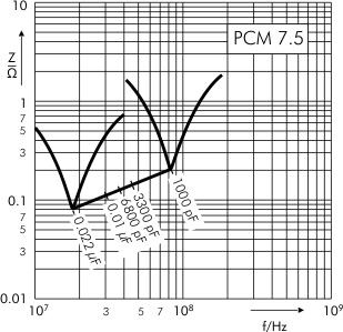 Impedance WIMA FKS 3 PCM 7.5 mm