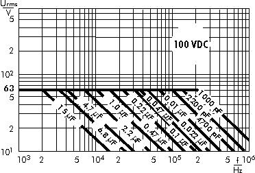 AC voltage WIMA MKP 10 capacitors 100 VDC
