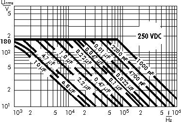 AC voltage WIMA MKP 10 capacitors 250 VDC