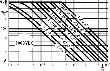 AC voltage WIMA MKP 10 capacitors 1000 VDC