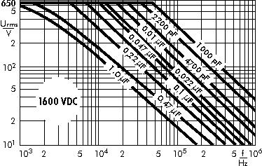 AC voltage WIMA MKP 10 capacitors 1600 VDC