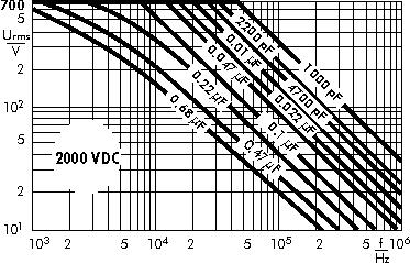 AC voltage WIMA MKP 10 capacitors 2000 VDC