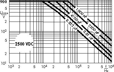 AC voltage WIMA MKP 10 capacitors 2500 VDC