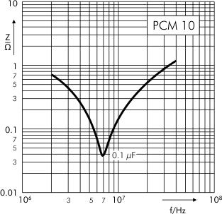 Impedance MKP 4 capacitors PCM 10