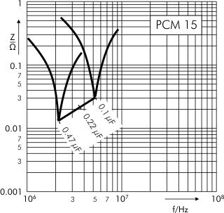 Impedance MKP 4 capacitors PCM 15